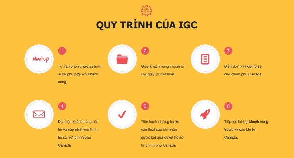 Quy trình tư vấn du học định cư Canada